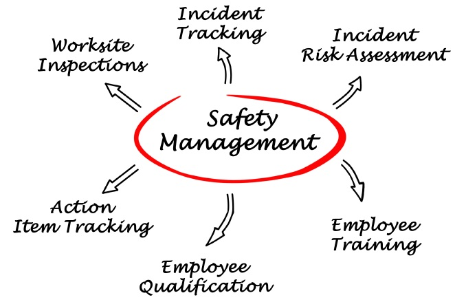 Safety Management Systems NSW